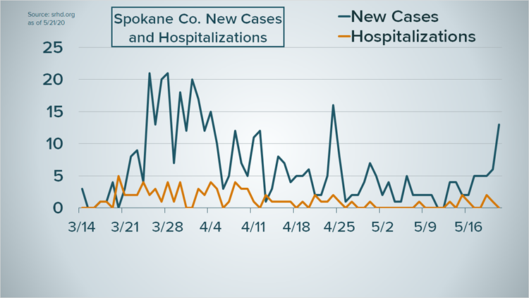 Spokane Co. New cases and hospitalizations