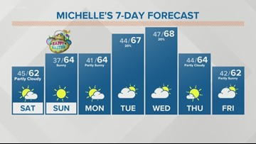Showers linger Saturday morning, otherwise dry for Easter