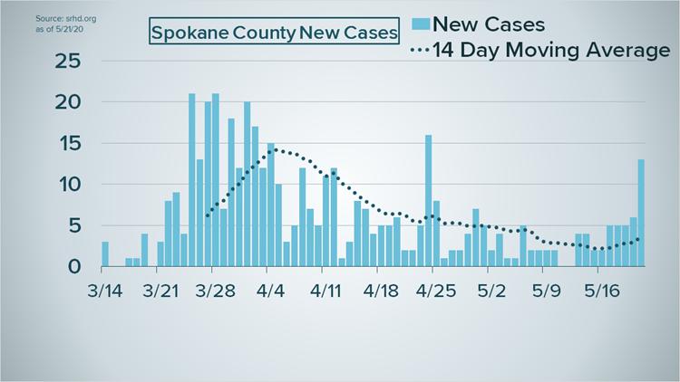 Spokane County new cases