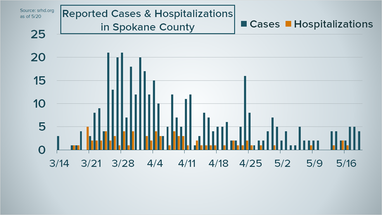 New hospitalizations in Spokane County