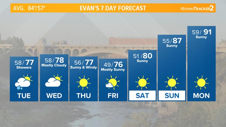 Cool weather this week before 90s arrive next week