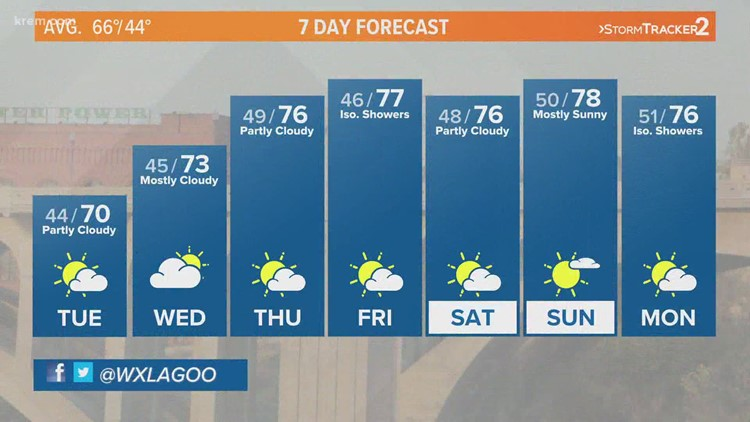 Warm and dry weather expected all week