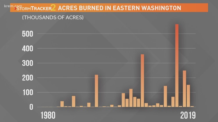 Fire conditions increase in the past 50 years