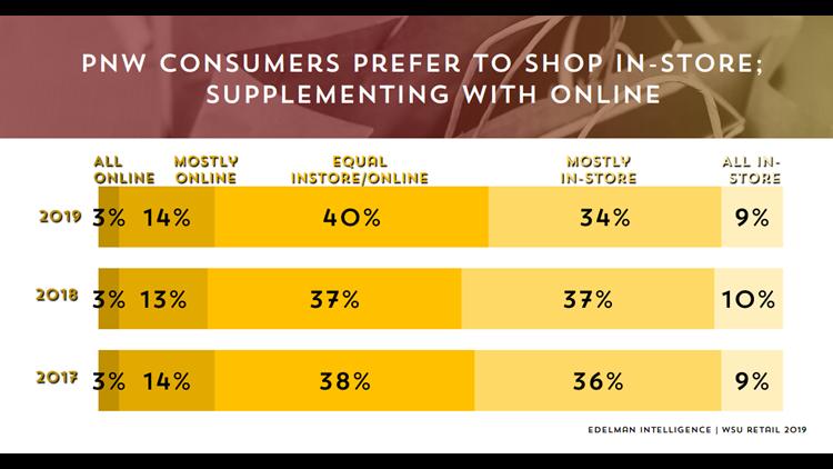 Where Pacific Northwest shopper prefer to shop