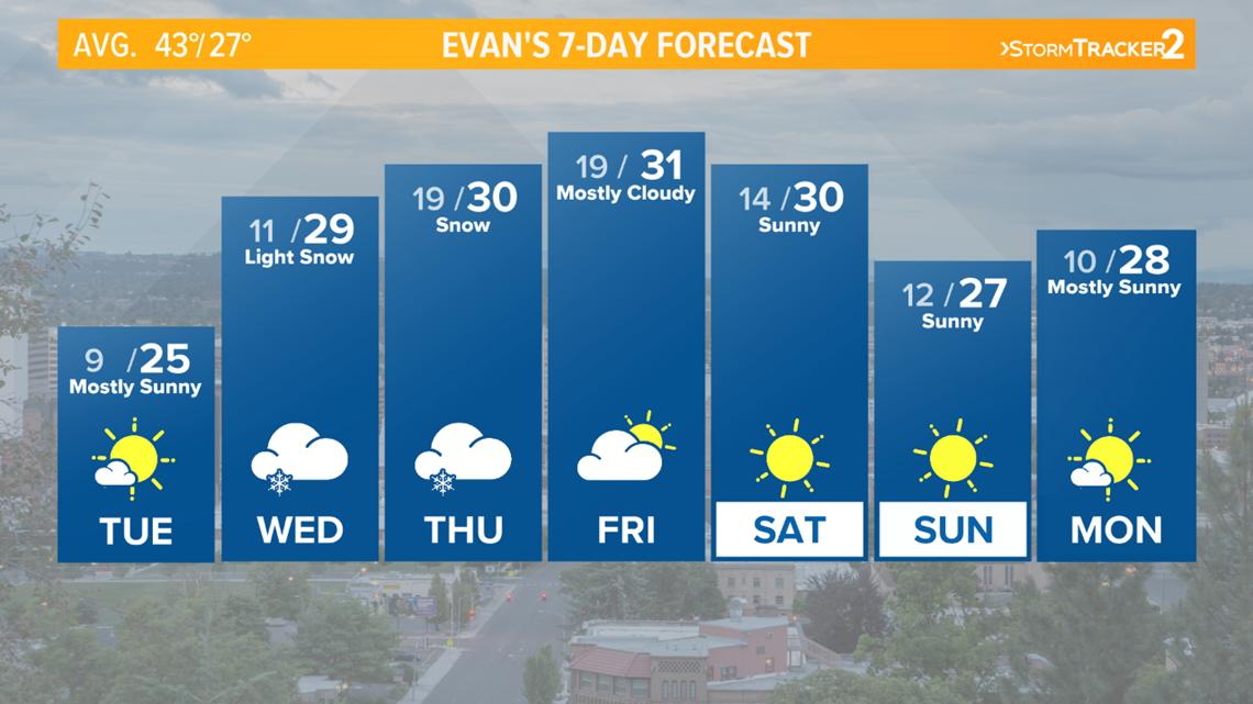 spokane sees a break from winter weather before snow