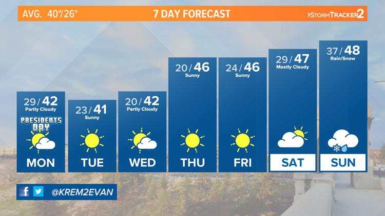 Plenty of sunshine expected in Spokane this week