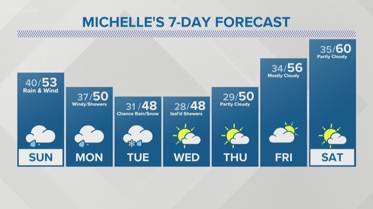 Increasing showers and wind Sunday into Monday