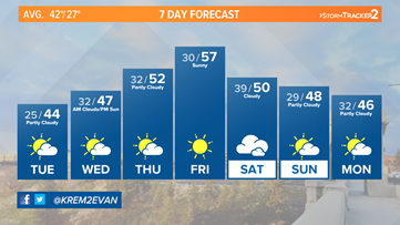 Dry skies and above-normal temperatures continue