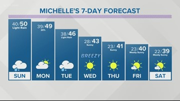 Off and on rain showers through Tuesday