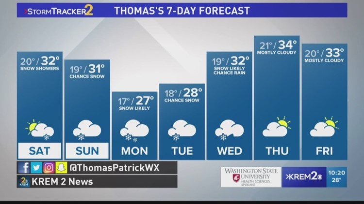 Cloudy skies, possible snow and rain in store for Inland Northwest
