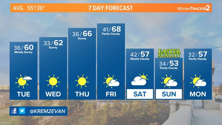 Sunny skies with temps warming near 70 degrees by Friday