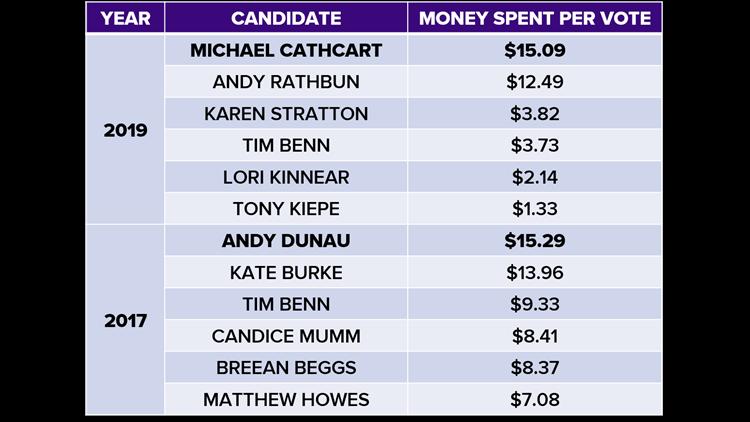 Money spent per vote, council