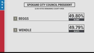Spokane City Council President race could go to recount