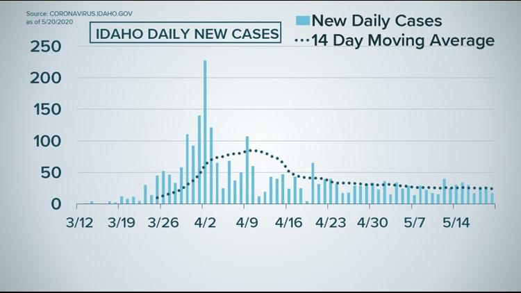 Idaho new daily cases 5.20.20