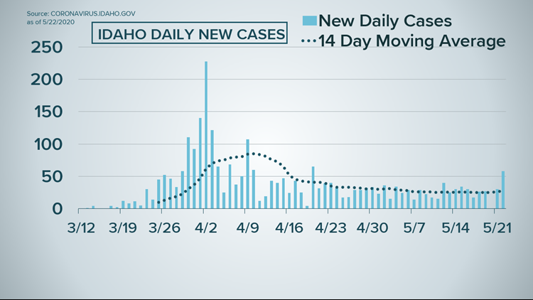 14 day average of Idaho's COVID-19 cases on May 22