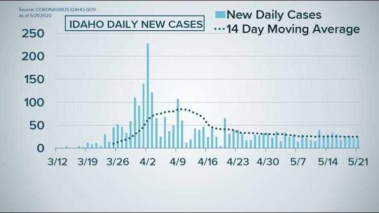 Idaho new daily cases 5/21