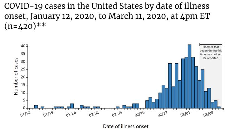 COVID-19 US Epidemic Curve